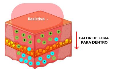 Eletrodos Resistivos