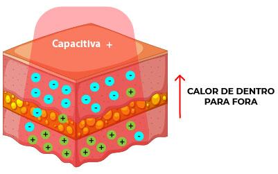 Eletrodos Capacitivos